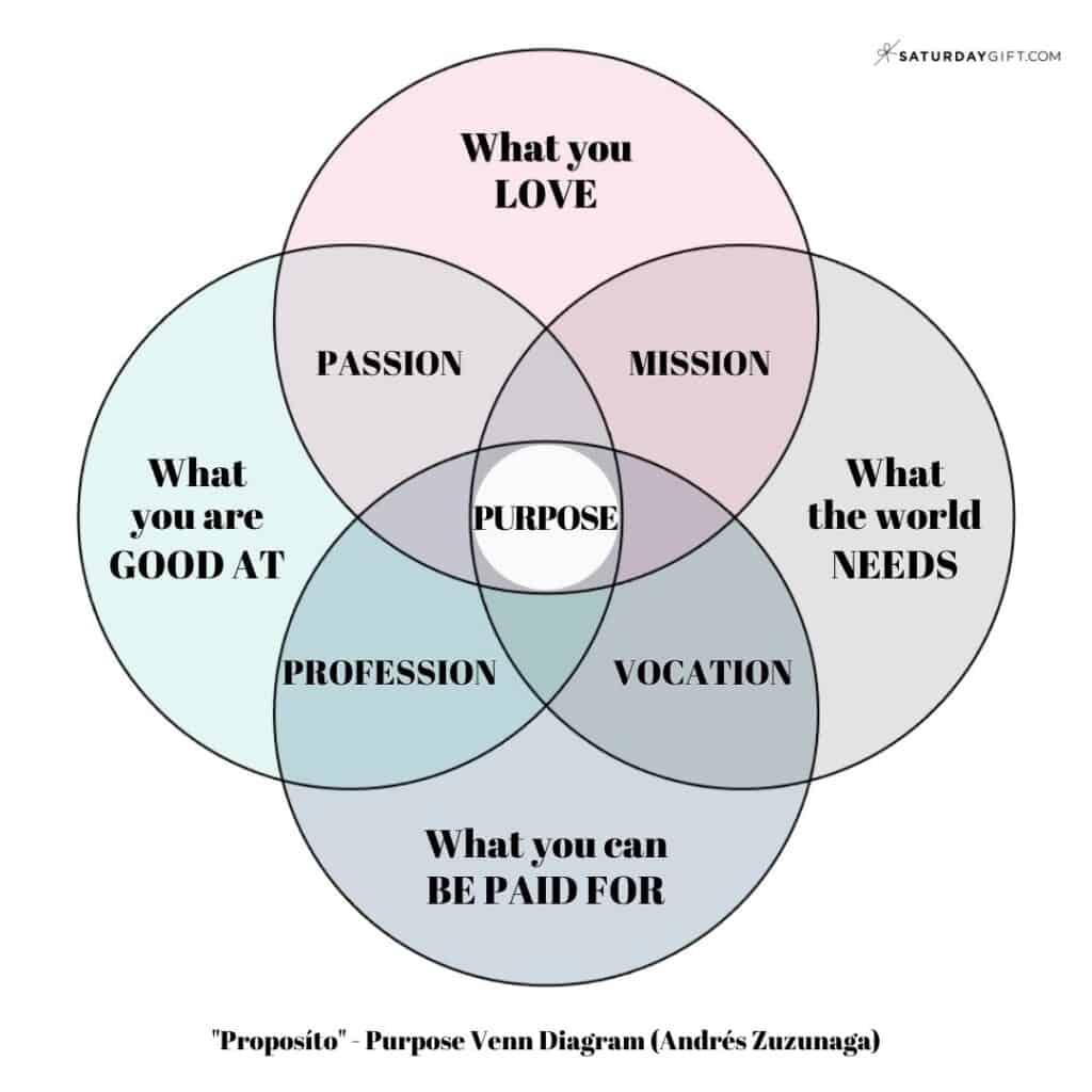 Andrés Zuzunaga Proposíto - Purpose Venn Diagram