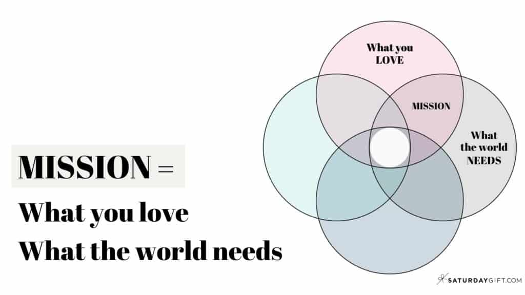 Mission = What you love & What the world needs (How to find your ikigai)