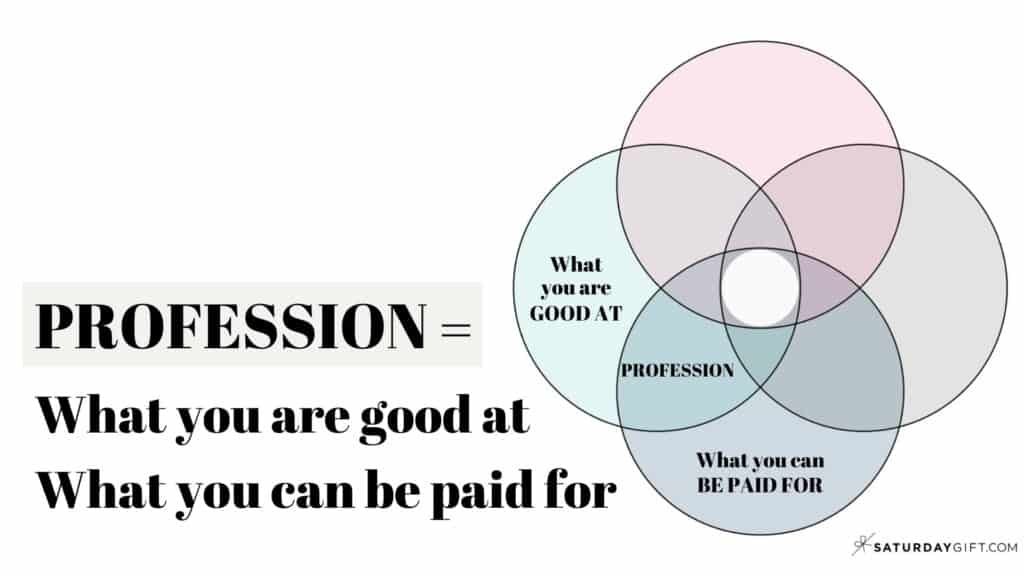 Profession = What you are good at & What you can be paid for (How to find your ikigai)