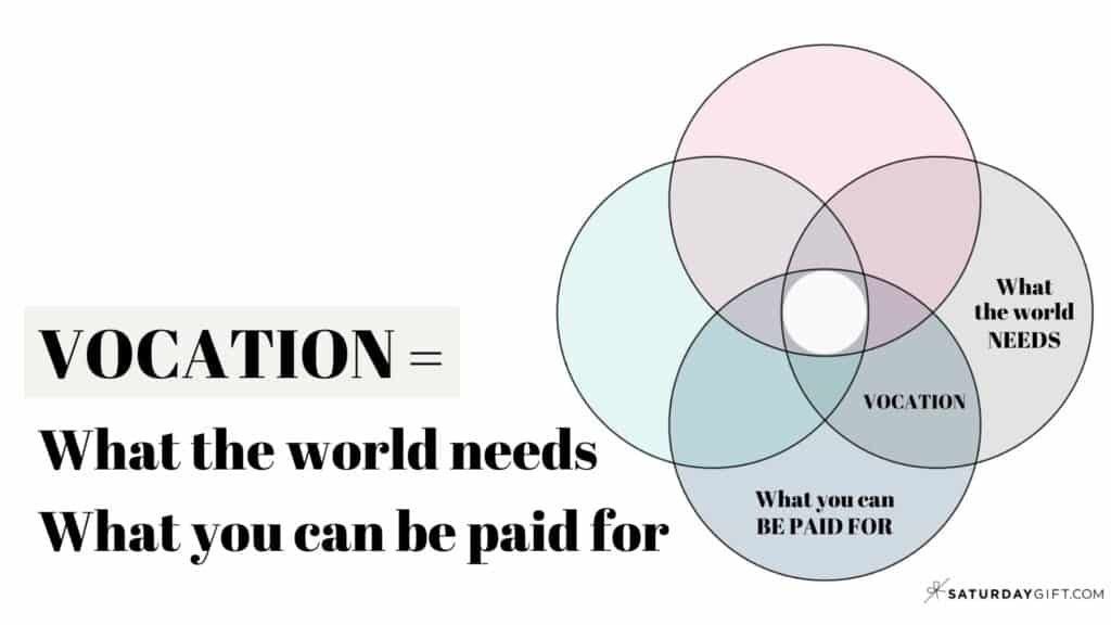 Vocation = What the world needs & What you can be paid for (How to find your ikigai)