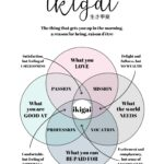 Ikigai Diagram - How to Find Your Ikigai - A Journey to Find Meaning in Everyday Life