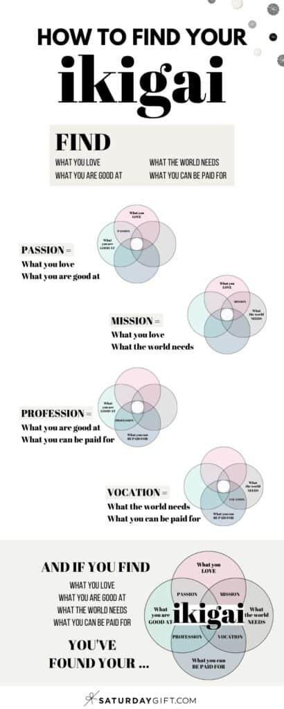 Infographic - Ikigai - how to find your ikigai | SaturdayGift